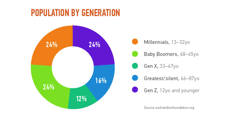 millenials_chart-01 Millennials: The Selfie Generation