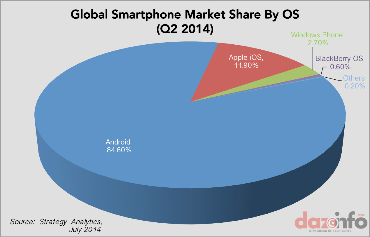 Global-smartphone-market-share-by-OS-Q2-2014 Android Achieves Massive 85% Market Share in 2014