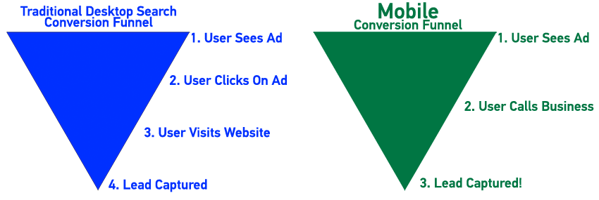call-extensions-process Create Instant Leads With Call-Only Ads