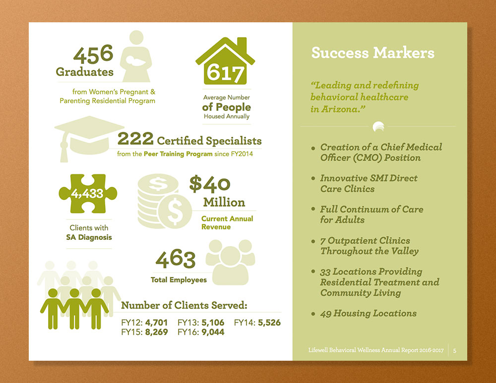 LifeWell_AR_5 Lifewell Behavioral Health: Annual Report 2016-17