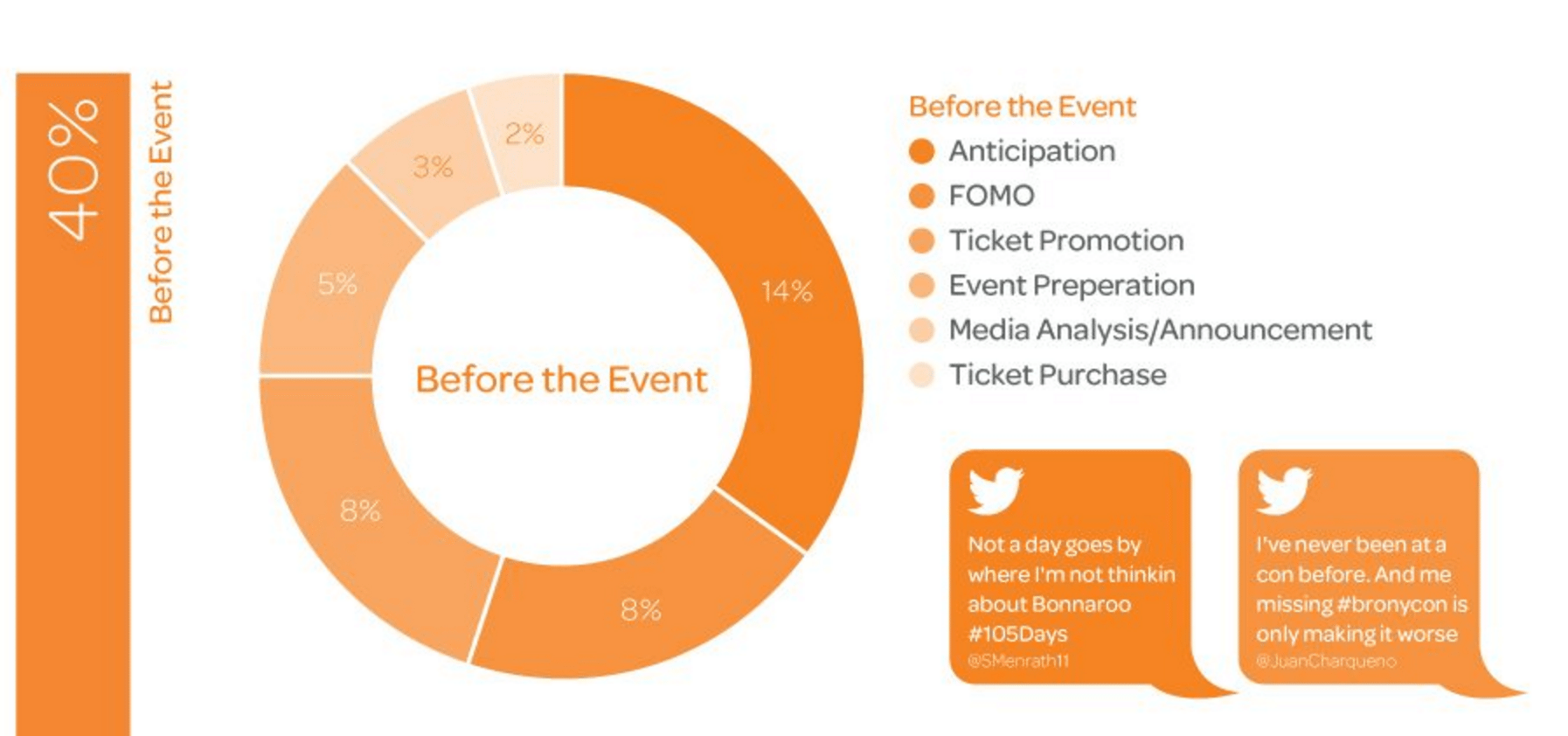 Social-media-event-marketing-before-the-event Social Media Event Marketing: How to Capitalize on Trends and What to Post