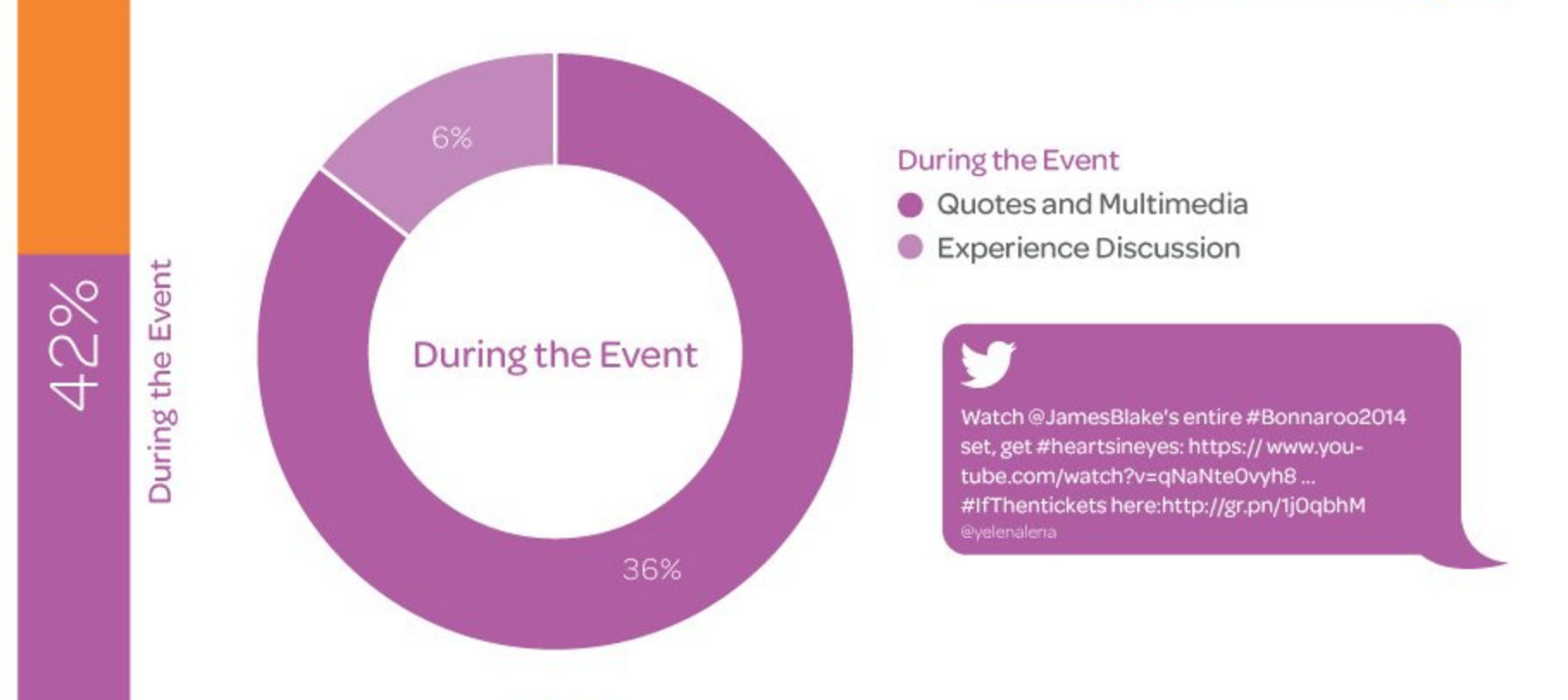 Social-media-event-marketing-during-the-event Social Media Event Marketing: How to Capitalize on Trends and What to Post