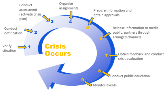 Crisis-Communication-Process 5 Steps to a Crisis Communication Response